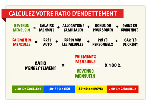 credit immobilier taux endettement
